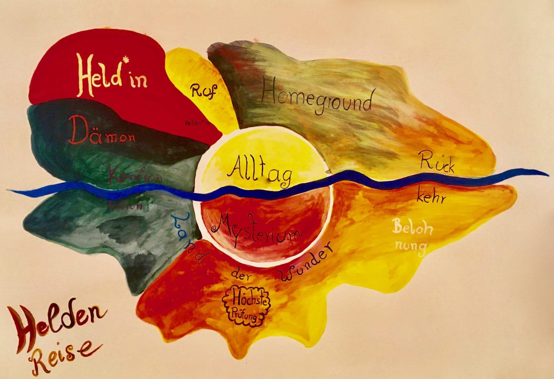 Heldenreise Landkarte selbst gemalt